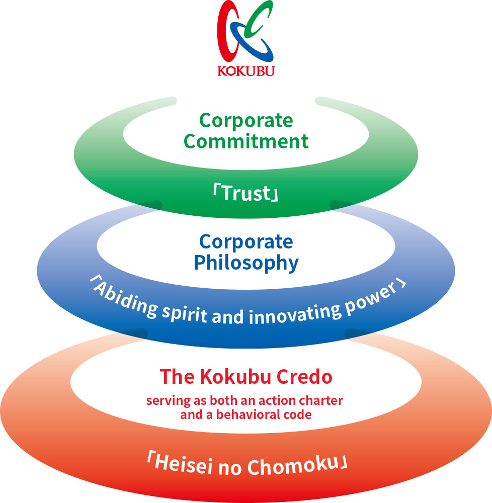 Kokubu Brand Corporate Commiement Trust Corporate Philosophy 'Abiding spirit and innovating power' We deliver enriched lifestyles through the medium of food Heisei no Chomoku The Kokubu Credo (serving as both an action charter and a behavioral code)