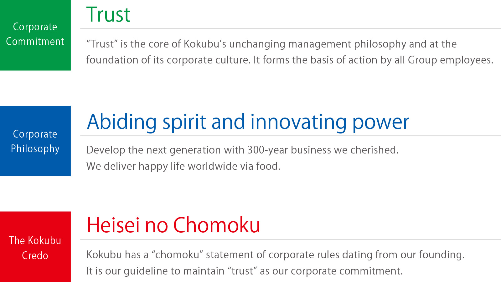 Corporate Commitment 'Trust' 'Trust' is the core of Kokubu's unchanging management philosophy and at the foundation of its corporate culture. It forms the basis of action by all Group employees. Corporate Philosophy 'Abiding spirit and innovating power' Develop the next generation with 300-year business we cherished. We deliver happy life worldwide via food. The Kokubu Credo serving as both an action charter and a behavioral code 'Heisei no Chomoku' Kokubu has a 'chomoku' statement of corporate rules dating from our founding. It is our guideline to maintain 'trust' as our corporate commitment.